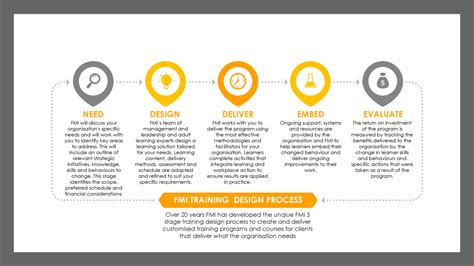 design management training program training program and course design frontline management