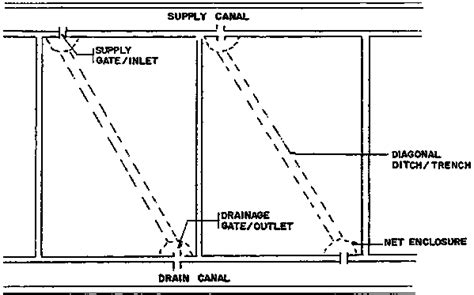 layouts of poultry feed mills wiring diagrams wiring