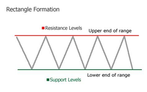 describe pattern line graph june 2018 cfa level 1 cfa exam preparation study notes