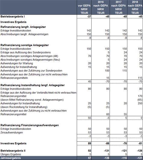 Muster Jahresabschluss Virtuelle Konten In Der Rechnungslegung