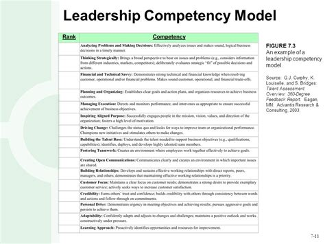 servant leadership roadmap master the 12 competencies of management success with leadership qualities and interpersonal skills clinical mind leadership development series volume 2 books copyright 169 2015 mcgraw hill education all rights