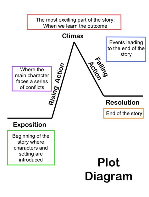 plot diagram for story text types y6 senior school