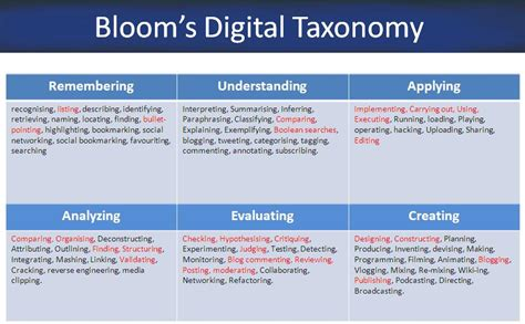 bloom taxonomy lesson plan template thoughtful lesson planning bloom s digital taxonomy