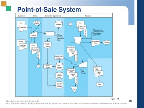 point of sale flowchart pp 04 new revised by