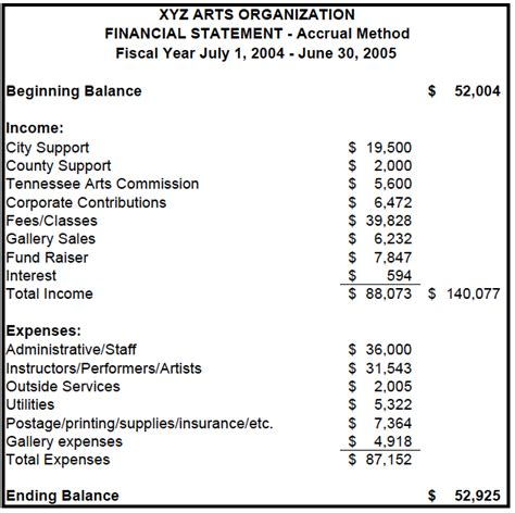 template of financial statement exle financial statements tennessee arts commission