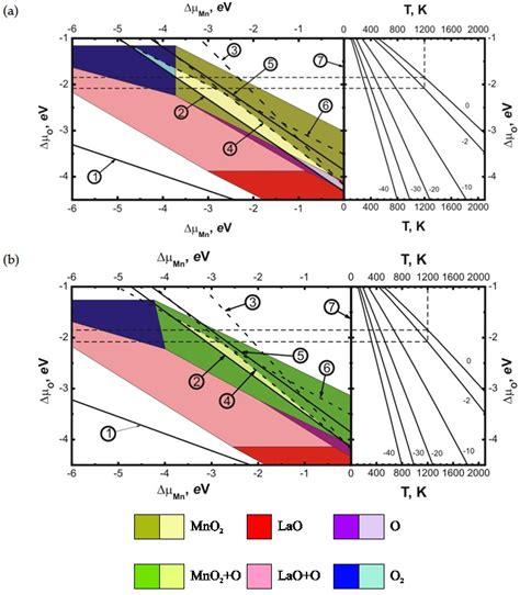 thermodynamics of abo3 type perovskite surfaces intechopen