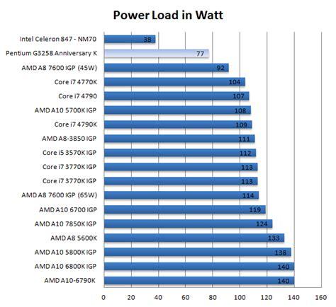 pentium 20th anniversary g3258 processor review power