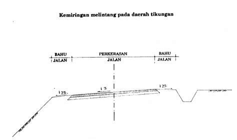 sistem drainase jalan aspal jualbatuagregatsplit