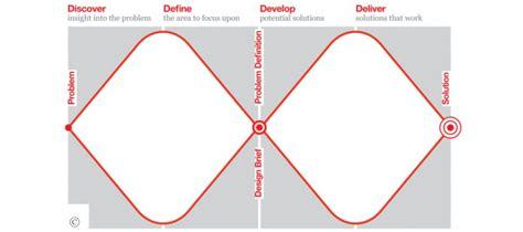 design thinking double diamond le design thinking n est pas un processus mais une bo 238 te 224