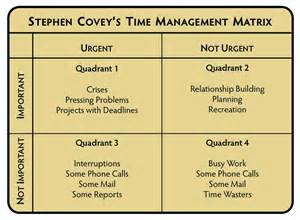 Time Management Quadrant Template by The Doc File Reflecting On A Busy Summer And Managing Time