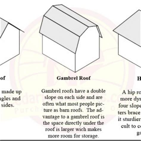 Gable Roof Vs Hip Roof Gable Vs Gambrel Vs Hip Roof Storage Sheds Garages