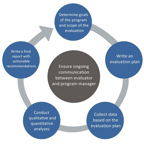 program evaluation evaluation and assessment program evaluation process