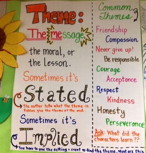 theme definition in drama theme anchor chart definition is great common themes