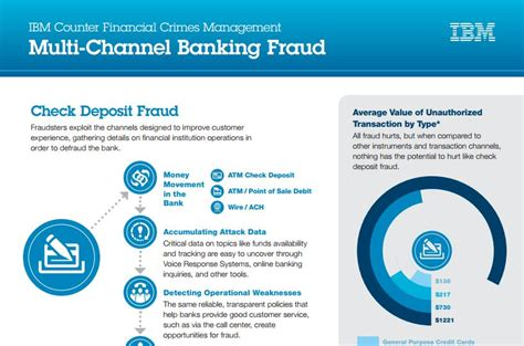 bank fraud protection infographic are you a breach victim bankinfosecurity