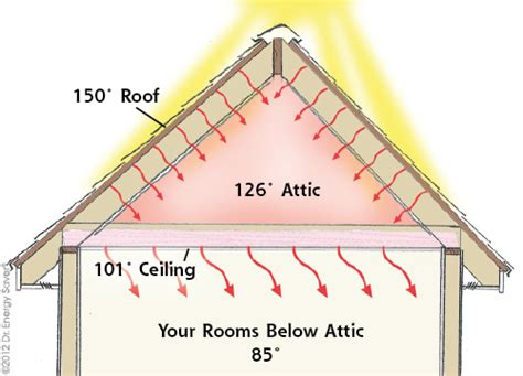 reflective paint vs foil attic foil radiant barrier radiant barrier installation contractor serving central va