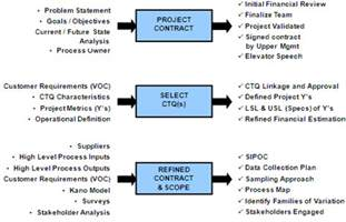 define phase of dmaic six sigma project