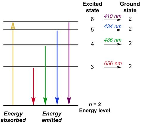 best 28 what does led light 5 charts image result for transition elements colour energy level