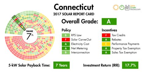 100 chp scale locations electricity monthly update connecticut solar power for your house rebates tax