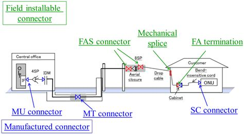 faults and novel countermeasures for optical fiber