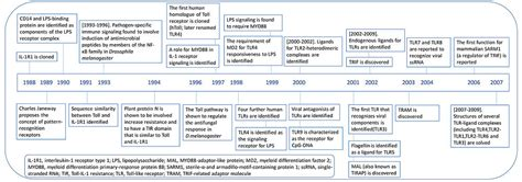 pattern recognition history toll like receptors