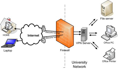 protecting   privacy   vpn  high