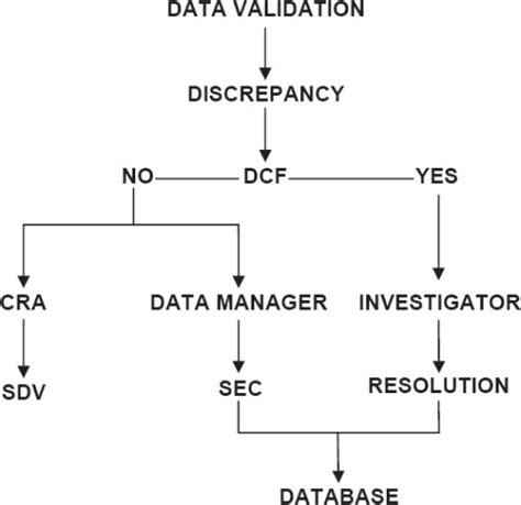 data clarification form template clinical trials discrepancy management dcf data clarification form