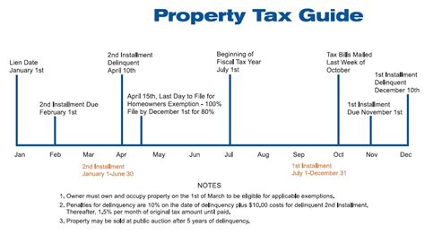 Tax Property Records Property Tax Images