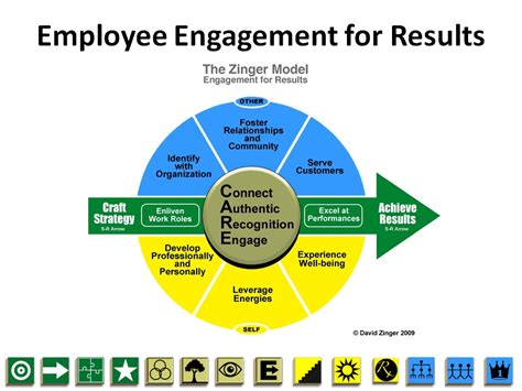 employee engagement through effective performance management a practical guide for managers books bidirectional employee engagement and performance