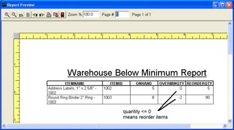 Warehouse Layout Report | small warehouse stockrooom management items below limit