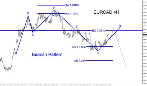 pattern analysis wave elliott forecast eurcad selling opportunity researchpool