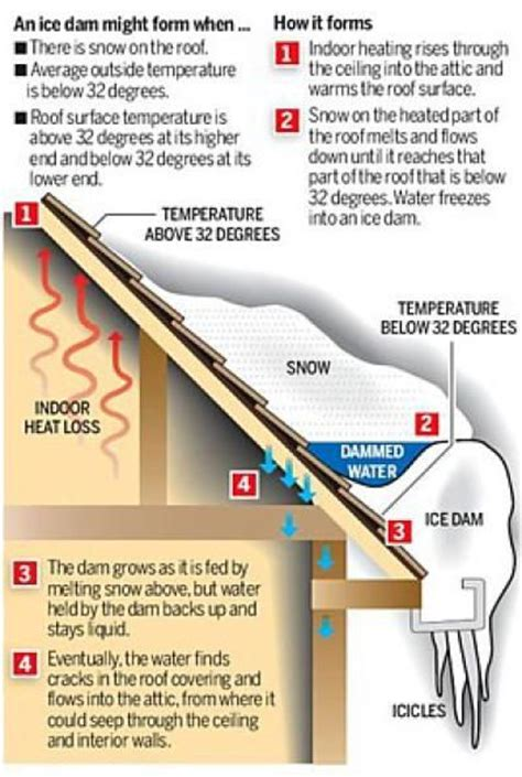 How To Prevent Roof Dams 17 Best Images About Roof On Cable Stains And Dams