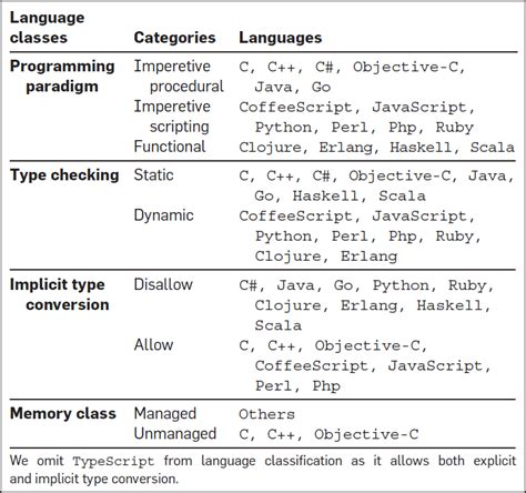 Programming Languages Research Papers by A Large Scale Study Of Programming Languages And Code Quality In Github October 2017