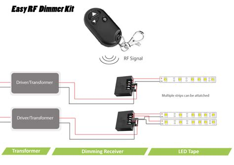 easy rf led dimmer for instyle led