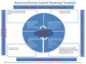 hr roadmap template 3 01 2013 human capital roadmap template author