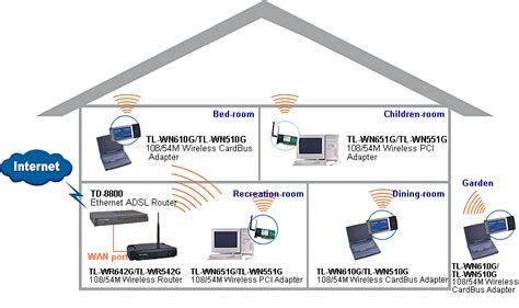 w network home design cgi computer wares internet enabled ip enabled home