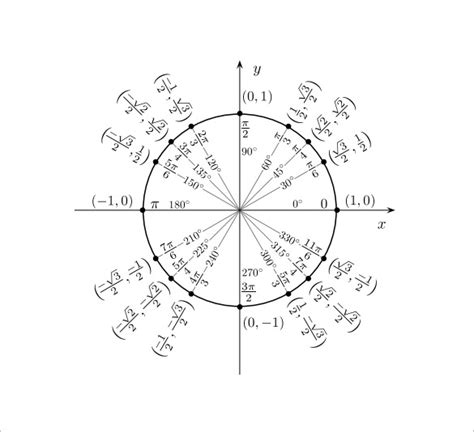 printable unit circle diagram unit circle chart template 20 free word pdf format