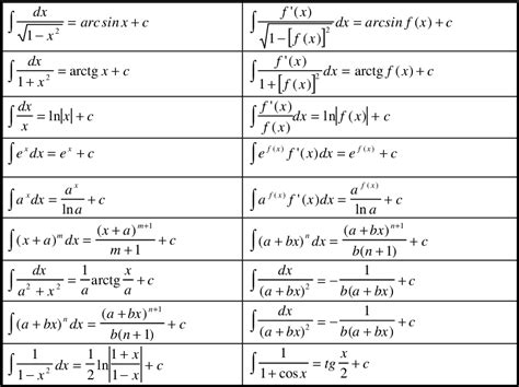 integrali tavola integrali indefiniti esempi e esercizi svolti di