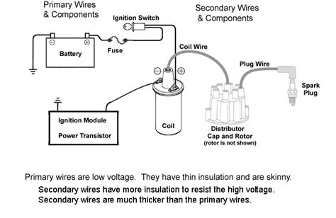 ignition coil wiring diagram positive earth wiring diagram