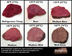 bbq beef temperature