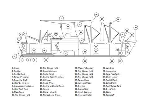 ship parts names cargo ship parts by mrdraftsman on deviantart