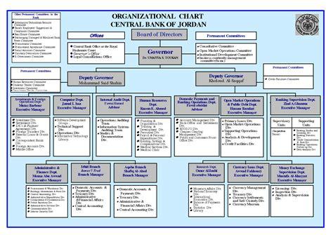 world bank organisation best photos of bank organizational structure chart bank
