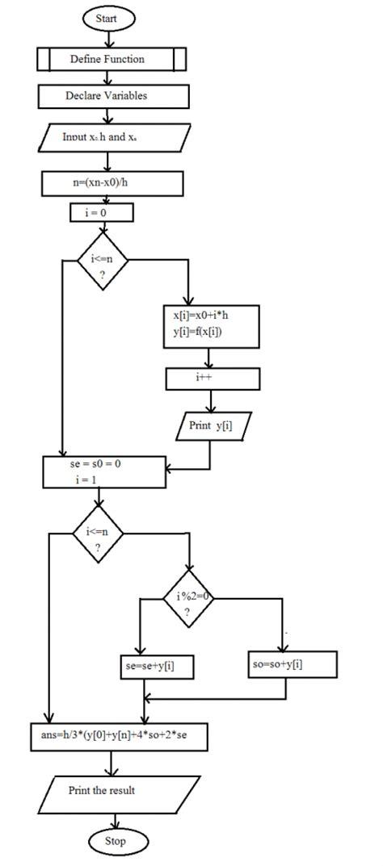 algorithm and flowchart for c programs trapezoidal method algorithm and flowchart code with c