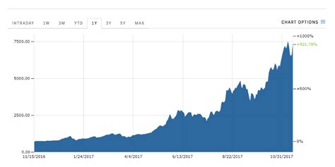 Buy Stock With Bitcoin 5 by Bitcoin Price And Square Stock Up Business Insider