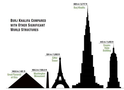 burj khalifa burj khalifa height comparison the structural