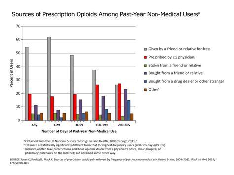 Opiod Detox Okc by Prescribing Data Overdose Cdc Injury Center