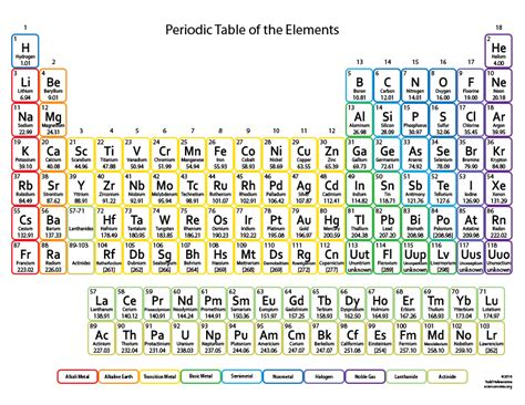 printable periodic table atomic mass 30 printable periodic tables for chemistry science notes