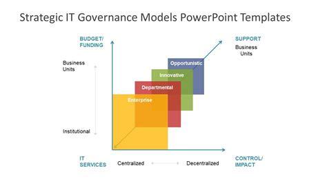 Strategic It Governance Models Powerpoint Templates Slidemodel Model Powerpoint Presentation Templates
