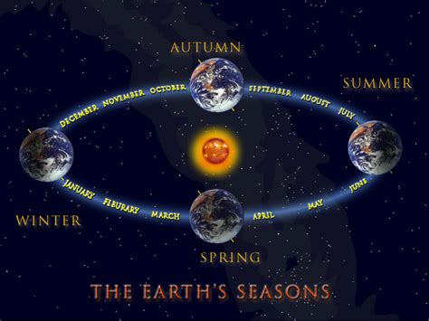 earth seasons diagram gravity probe b mission status