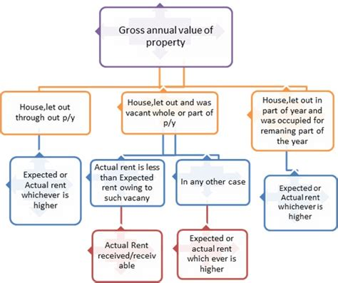 tax and income from let out house property be money