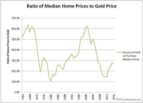 us home prices hit lowest levels since bubble rt america median home prices work vs gold the sounding line